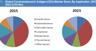 carcinoembryonic-antigen-cea-market-by-application