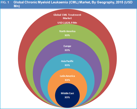 Global Chronic Myeloid Leukemia (CML) Treatment Market is Expected to Reach USD 2,072.0 Mn by 2023 -