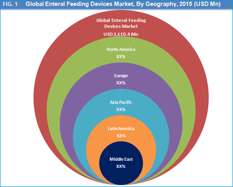enteral-feeding-devices-market-by-geography