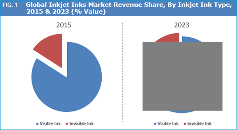inkjet-coders-market-by-inkjet-ink-type