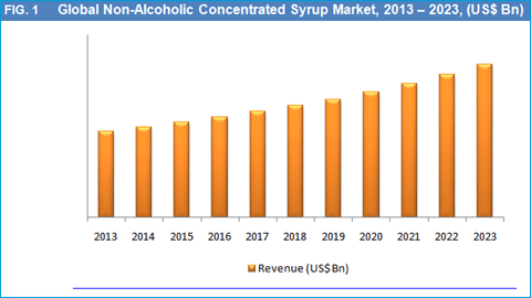 non-alcoholic-concentrated-syrup-market