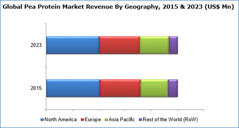 pea-proteins-market-by-geography