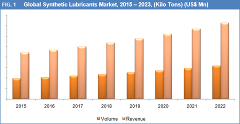 synthetic-lubricants-market