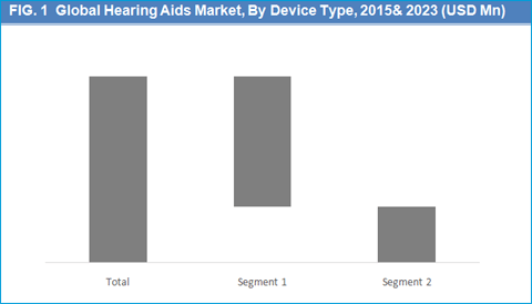 hearing-aids-market-by-device-type