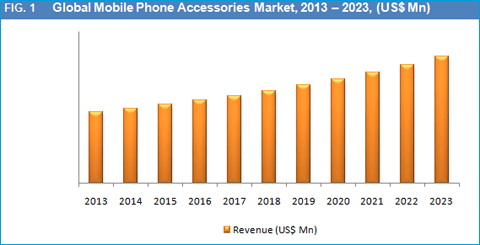 Mobile Phone Accessories Market by Product Type, Price Range, Sales Channel and Geography is Expected to Reach US$ 93,011.2 Mn by 2023 - Credence Research