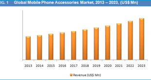 mobile-phone-accessories-market