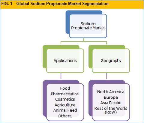 sodium-propionate-market