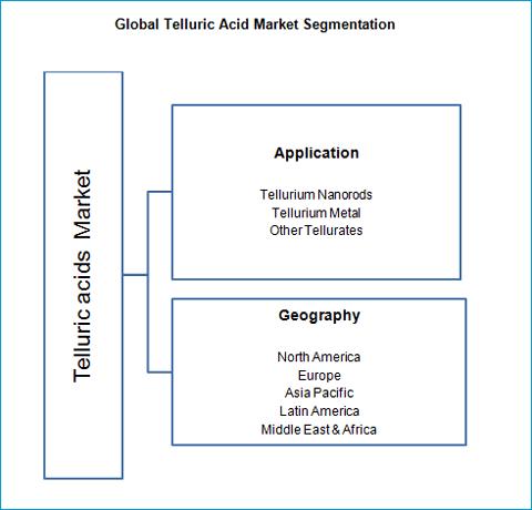 telluric-acid-market
