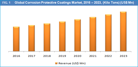 corrosion-protective-coatings-cpc-market