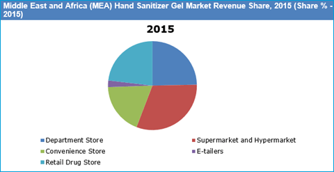 Middle East and Africa Hand Sanitizer Gel Market Expected to Reach US$ 92 Mn by 2022 - Credence Research