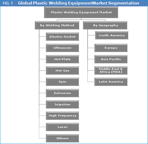 plastic-welding-equipment-market