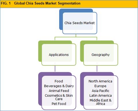 chia-seeds-market