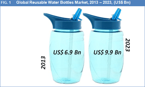Global Reusable Water Bottles Market By Sales Channel, Usage, Material Type And Geography Is Expected To Reach US$ 9.9 Bn By 2023 - Credence Research