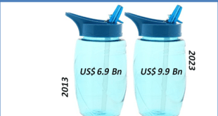 reusable-water-bottles-market