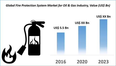 Global Fire Protection System Market For Oil & Gas Industry By Product Type, Application, Technology And Geography Is Expected To Reach US$8.7bn By 2023 - Credence Research