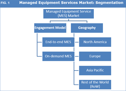 Managed Equipment Services (MES) Market To Expand With A CAGR Of 13.3% From 2016 To 2024 - Credence Research