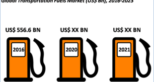 Transportation Fuels Market