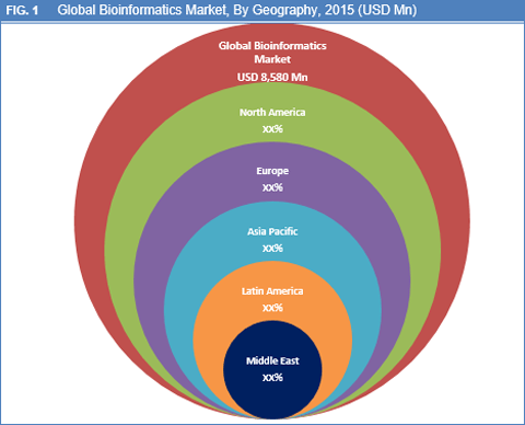 Global Bioinformatics Market Is Expected To Reach USD 38,614.0 Mn By 2024 - Credence Research