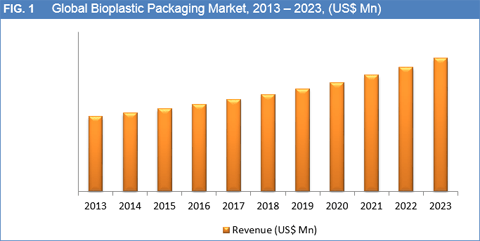 Bioplastic Packaging Market