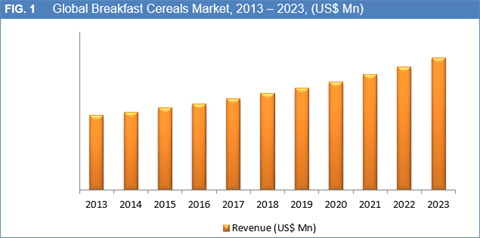 Breakfast Cereals Market