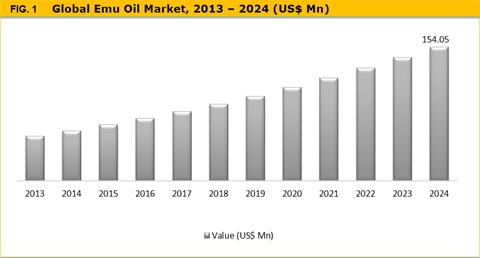 Emu Oil Market