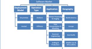 Exploration & Production (E&P) Software Market