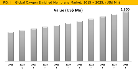 Oxygen Enriched Membrane Market Is Expected To Reach Over US$ 1,300 Mn By 2025 - Credence Research