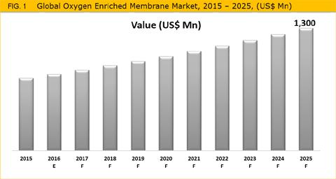 Oxygen Enriched Membrane Market