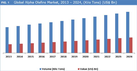 Alpha Olefins Market Is Expected To Reach Over US$ 13.4 Bn By 2024 - Credence Research
