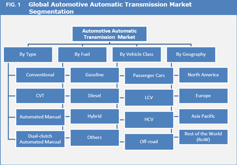 Automotive Automatic Transmission Market Set To Expand With A CAGR Of 4.9% During The Forecast Period 2017 To 2025 - Credence Research