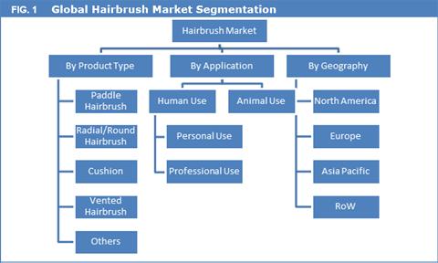 Hair Brush Market