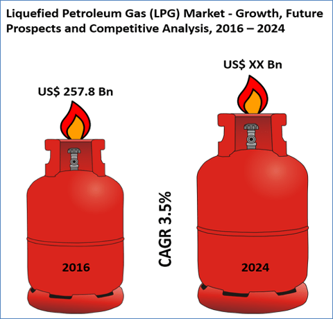 Liquefied Petroleum Gas (LPG) Market Is Expected To Reach US$ 339.2 Bn By 2024 - Credence Research
