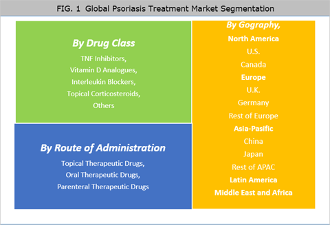 Psoriasis Treatment Market Is Expected To Reach US$ 12.8 Bn By 2025 - Credence Research