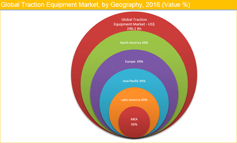 Traction Equipment Market