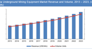 Asia Pacific Underground Mining Equipment Market