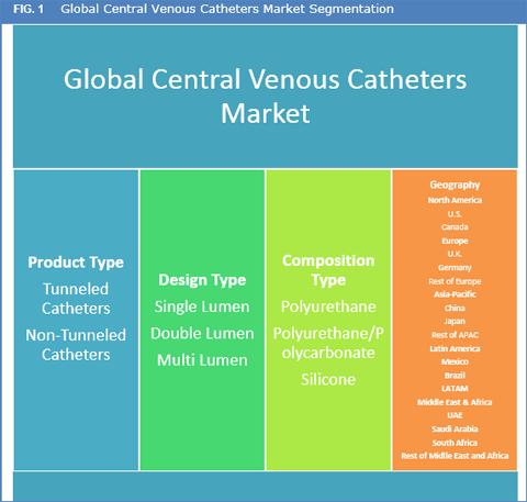 Central Venous Catheters Market