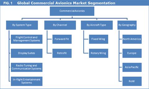 Commercial Avionics Market
