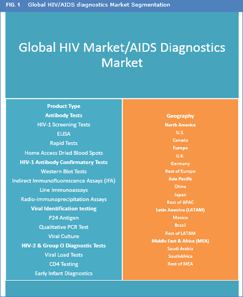 HIV/AIDS Diagnostics Market Is Expected To Reach US$ 8.7 Bn By 2025 - Credence Research