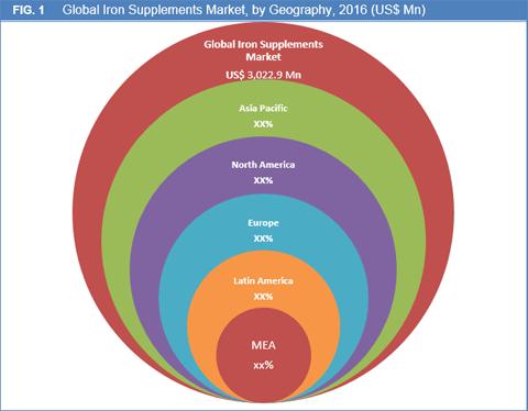 Iron Supplements Market