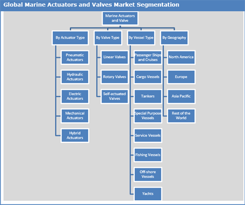 Marine Actuator And Valve Market