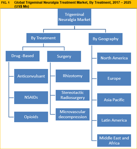 Trigeminal Neuralgia Treatment Market Is Expected To Reach US$ 99.17 Mn By 2025 - Credence Research