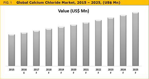 Calcium Chlorides Market