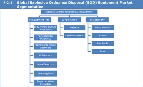 Explosive Ordnance Disposal (EOD) Market