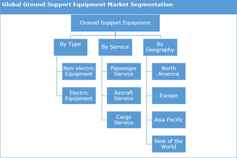 Ground Support Equipment Market