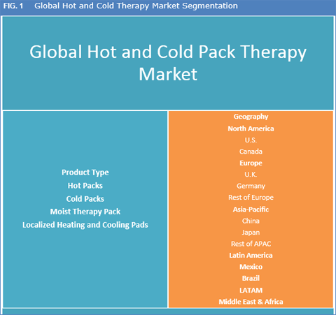 Hot And Cold Therapy Packs Market