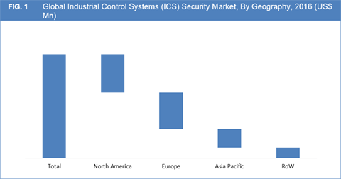Industrial Control Systems (ICS) Security Market is expected to cross US$ 16.5 Mn by 2025 - Credence Research