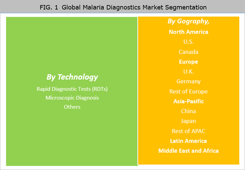 Malaria Diagnostics Market