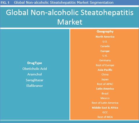 Non-Alcoholic Steatohepatitis Market