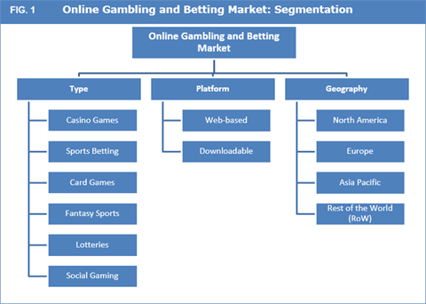 Online Gambling And Betting Market
