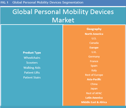 Personal Mobility Devices Market